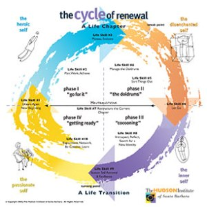 Hudson's Cycle of Renewal. Learn more at http://www.hudsoninstitute.com.